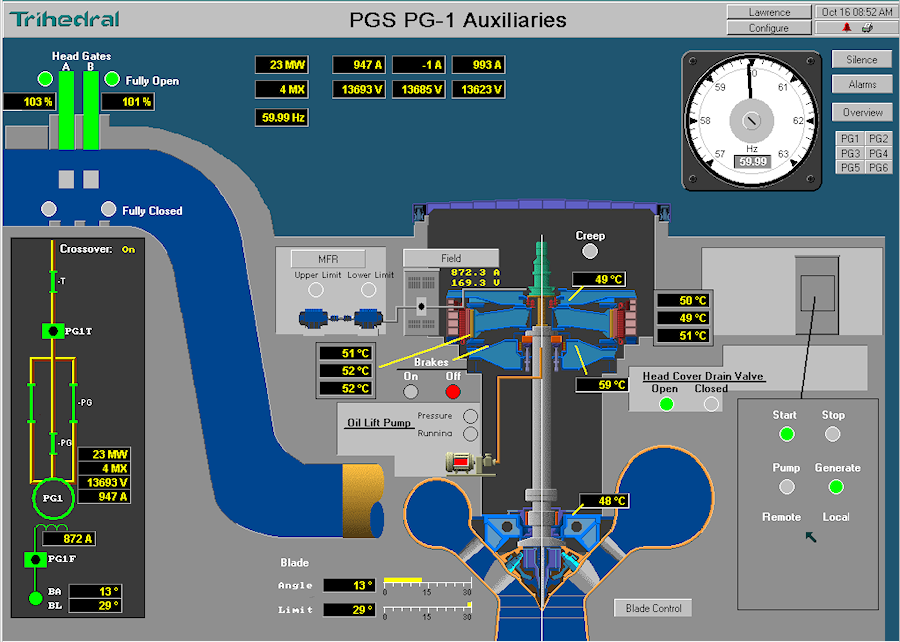 Power Generation Scada
