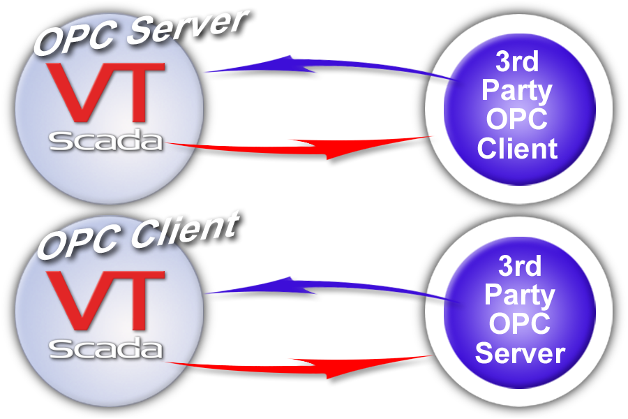 SCADA OPC Client and Server