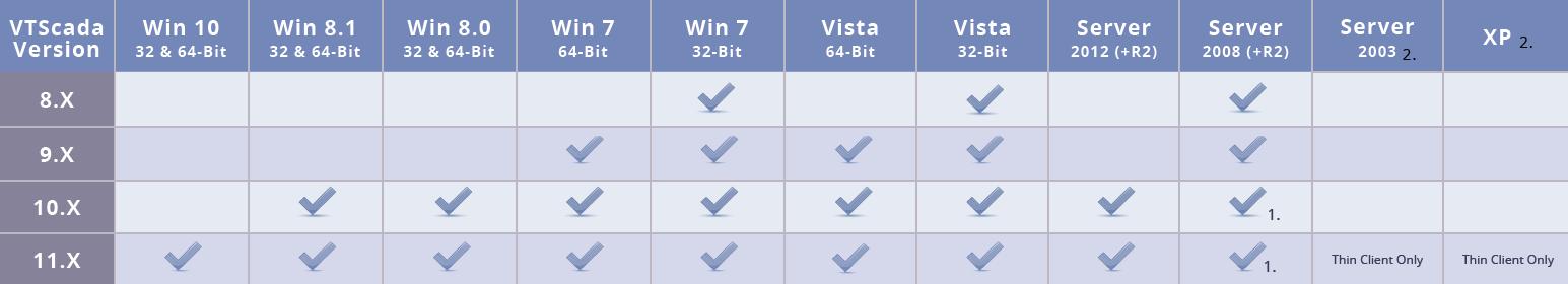 VTScada Compatible Operating Systems