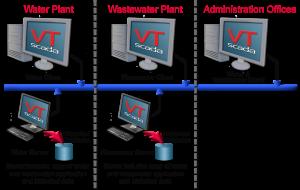 VTScada Realm Area Filtering