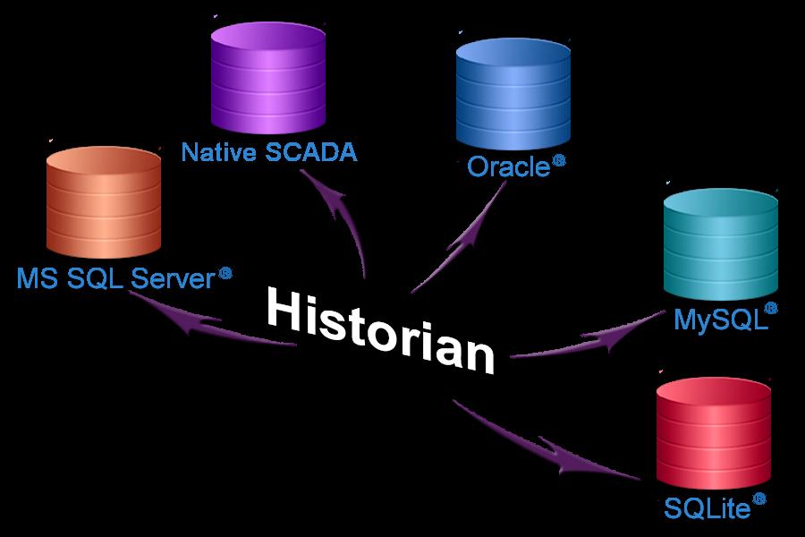 VTScada Historical Data Logging - VTScada