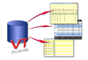 VTScada ODBC Server