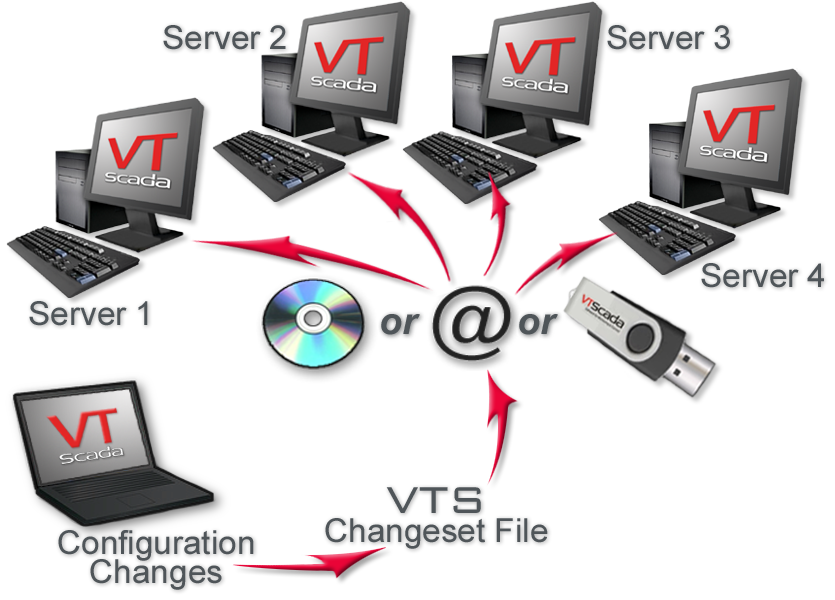 VTScada ChangeSet Files
