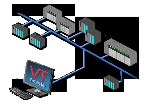 VTScada Device Drivers