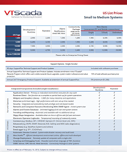 SCADA Software Pricing
