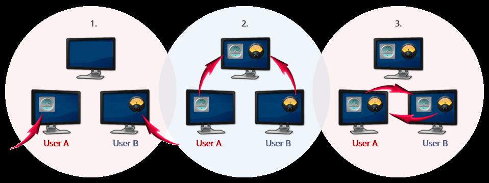 Online SCADA Configuration