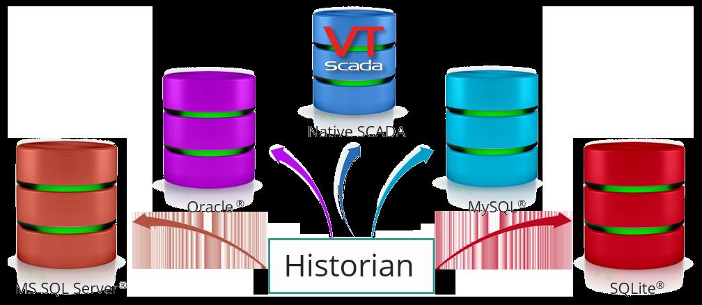 SCADA Historian