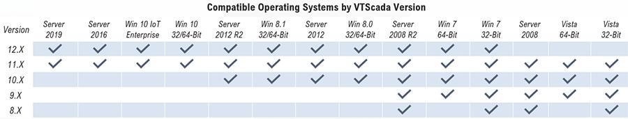 VTScada OS Compatibility